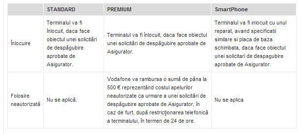 Vodafone Asigurare Mobila